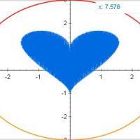Te quiero con todo mi sqrt(cos(x))*cos(200 x)+sqrt(abs(x))-.07)*(4-x* x)^0.01, sqrt(9-x^2),-sqrt(9-x^2) from -4.5 to 4.5
