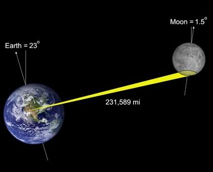 La Estaci 243 N Espacial Internacional Frente A La Luna