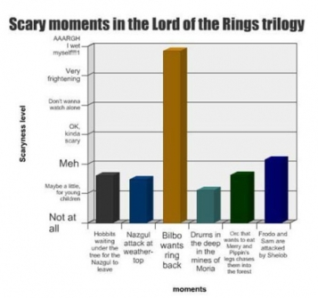 Scary-Moments-in-LOTR - mundoretorcido.wordpress.com